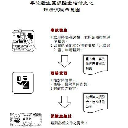 汽车保险理赔流程图; 索赔程序流程图;