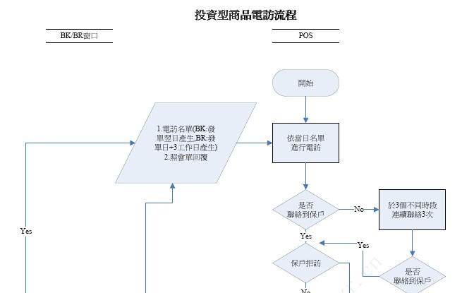 投资型商品电访流程 1页 .pdf