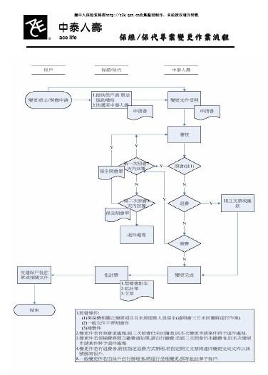 中泰人寿保经保代专案变更作业流程(1页).pdf