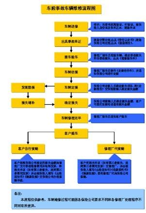 车辆保险事故维修流程图(2页).doc图片