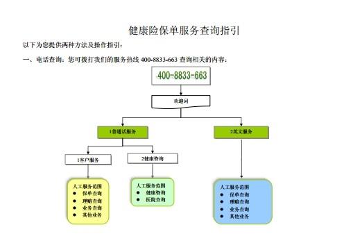 保单信息树状结构图